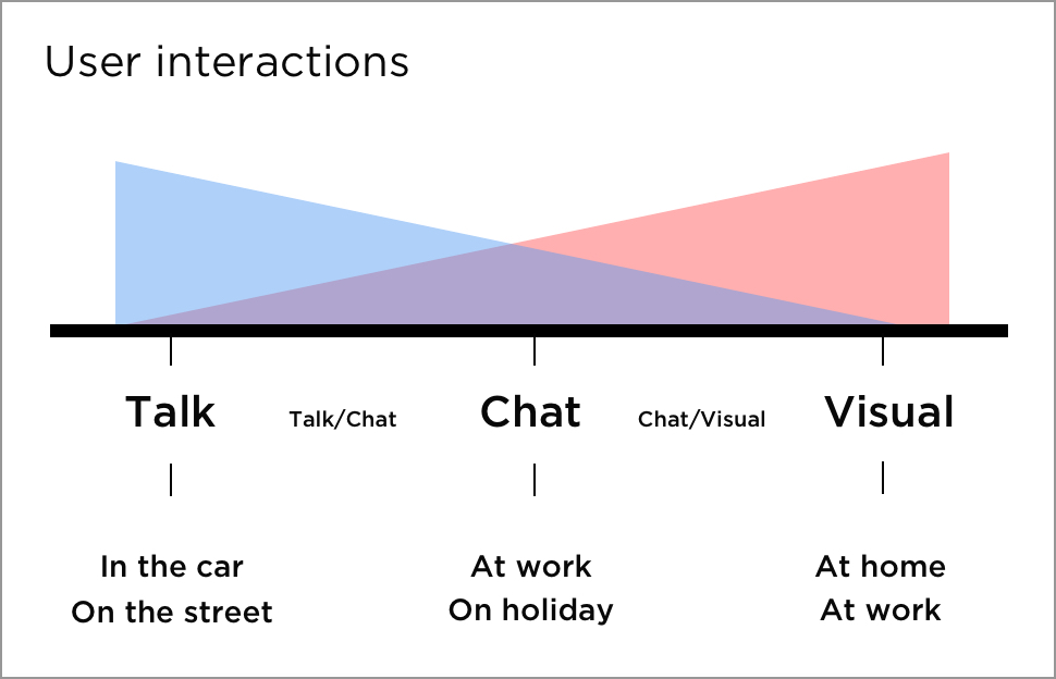 userinteraction